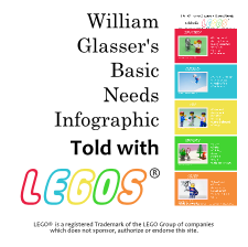 Psychological Needs Infographic Told with Legos&#174;